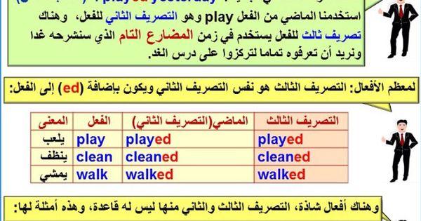 Zero 2 Best Lesson 28 English Words English Language Course English Language Learning Grammar