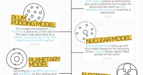 Next Top Atomic Model Science For Secondary Grades