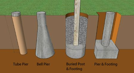 How to build a deck footings foundations for Post and pillar foundation