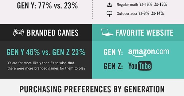 Training & Events | Millennial Branding - Gen-Y Research ...