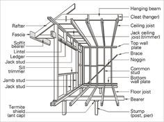 A Line Drawing Of A Timber Frame Some Important Terms And Parts
