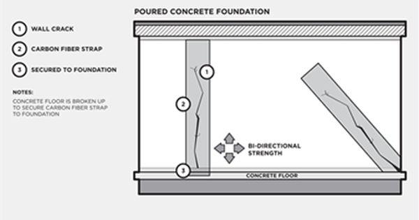 Service Area Waterproofing Basement Waterproofing Basement Foundation Basement Waterproofing Diy