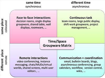 Http En Wikipedia Org Wiki Computer Supported Cooperative Work Computer Support Learning Methods Collaborative Learning