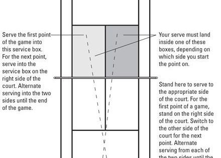 Tennis For Dummies Cheat Sheet For Dummie Tennis For Dummies Cheat Sheet For Dummies Howtoplaytennis Tennis Scores Tennis Quotes How To Play Tennis