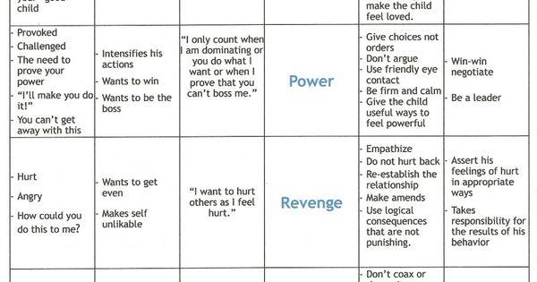 Mistaken Behaviors by Sarah Smith on Prezi