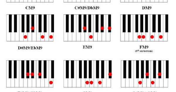 Piano ninth chords piano : Major 9th Chords | !!GUITAR PICKS!! | Pinterest
