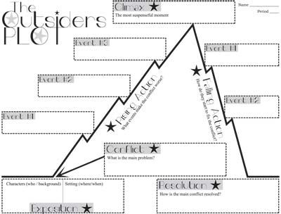 Outsiders Plot Chart Organizer Diagram Arc By S E Hinton While Reading The Novel This Graphic Organiz Plot Chart Graphic Organizers Plot Graphic Organizer