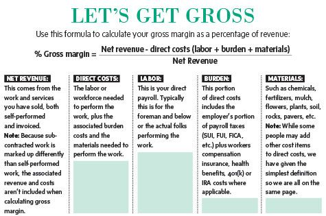 Profit Or Loss Startup Business Plan Gross Margin Start Up