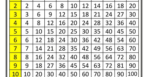 multiplication chart times tables to 10x10 1 col learn pinterest multiplication chart. Black Bedroom Furniture Sets. Home Design Ideas