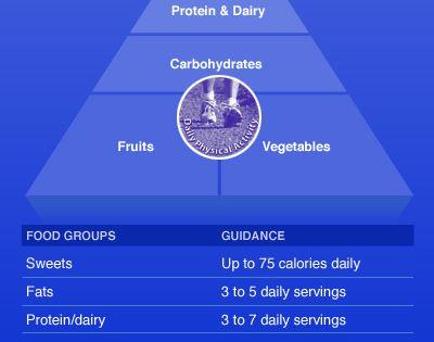 Mayo Clinic Healthy Weight Pyramid: A sample menu ...