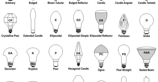 led light bulb and led lamp shapes and sizes diagram