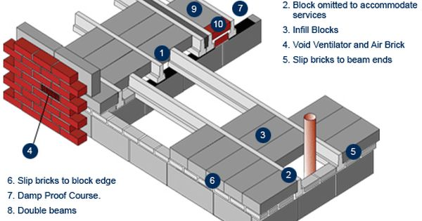 Block And Beam Floor Google Search House Extension Plans Pier And Beam Foundation Brick Veneer