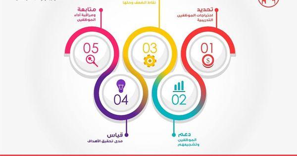Www Jobxya Com استشارات استشارات الموارد البشرية الاستشارات التقييم الوظيفي Hr Hrconsulting Teamwork Business Job Work Humanr Pie Chart Chart Info