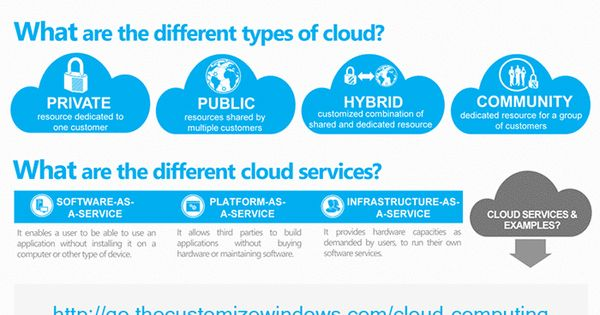 business plan for cloud computing