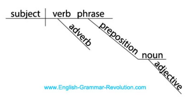 Diagram It Puzzler Answers Sentence Diagrams Writing Lessons Writing Center Grammar Resources