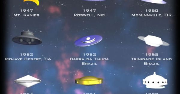 an analysis of the theories behind the unidentified flying objects or ufos Unidentified flying objects although some attribute ufos to being an alien technology, it really isn't inside this forum, you are welcome to talk about ufos, sightings, case files, and new events.