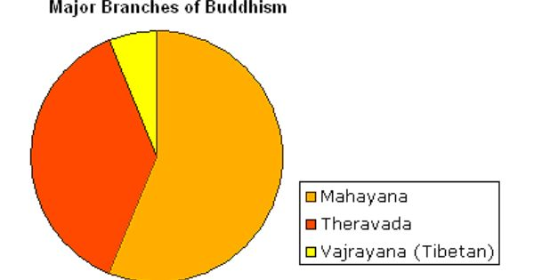 Differences between Theravada and Mahayana Buddhism
