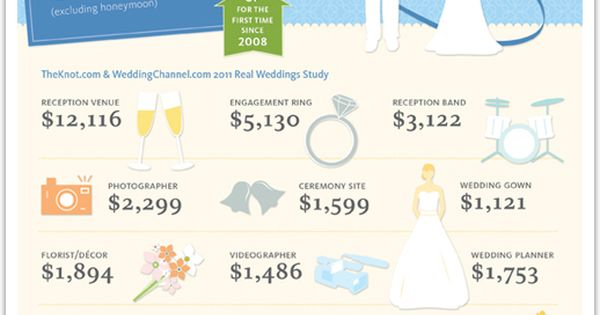 how much does the average wedding cost from the inspired bride