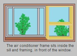 Mounting A Standard Air Conditioner In A Sliding Window From The Inside Without A Bracket Window Air Conditioner Installation Window Air Conditioner Air Conditioner Installation