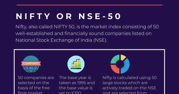 What Is Nifty And Sensex Stock Market Basics For Beginners Stock Market Basics Stock Market For Beginners Stock Market