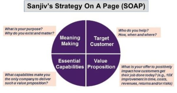 Sign Up Linkedin Strategies Knowledge Soap