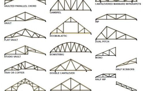 In Architecture A Truss Is A Structure Comprising One Or