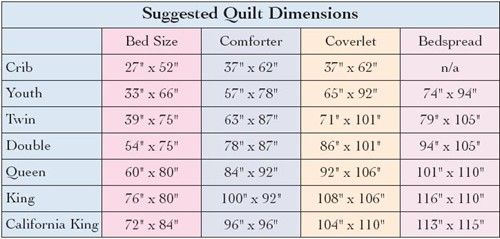 How Many Times Have You Gone To Buy Fabric And Just Couldn T Remember The Dimensions Of The Type Of Bed That You W Quilt Size Chart Quilt Sizes Twin Quilt Size