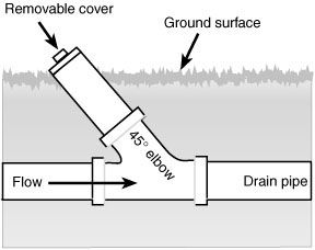 Septic Tank Absorption Field Systems A Homeowner S Guide To Installation And Maintenance Septic Tank Homeowners Guide Septic Tank Systems