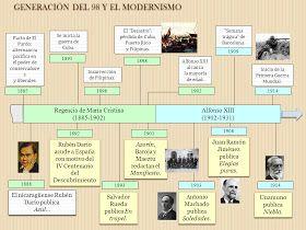 Contexto Literatura Medieval Literatura Prerrenacentista Literatura Renacen Literatura Española Generación Del 98 Literatura