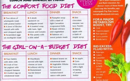 2 Day Diet Plan - Weight Loss Diet Plan for Vegetarians: Non-Dieters'
