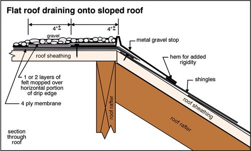 Flat Roof Drainage The Ashi Reporter Inspection News Views From The American Society Of Home Inspectors In 2020 Roof Edge Flat Roof Extension Flat Roof