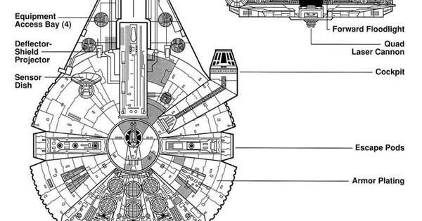 the millenium falcon schematics