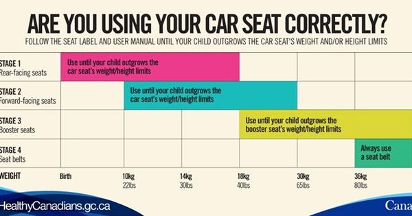 Car Seat Safety Http Www Healthycanadians Gc Ca Kids