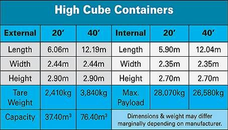 High Cube Sea Container Dimensions 20 40 Ft Container Dimensions Container Shipping Container Design