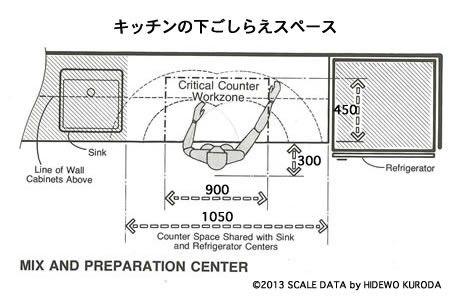 キッチンの寸法 図面 寸法 キッチンアイデア 収納 寸法