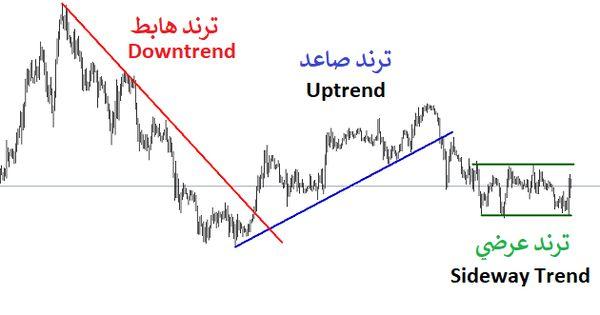 شرح خطوط الاتجاه شرح الترند Line Chart Chart