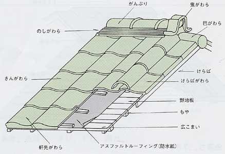 家づくりで知らないと損する8種類の屋根の形とそれぞれの特徴 和風