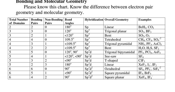 electron geometry chart Bonding and Molecular Geometry – Molecular Geometry Chart
