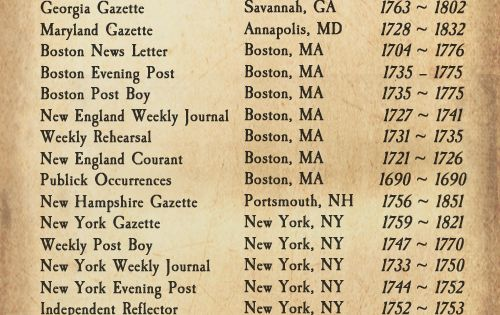 research on colonial newspapers The historic maryland newspapers project the historic maryland newspapers project is an ongoing effort to digitize maryland's newspapers and make them accessible for free on the library of congress' chronicling america website.