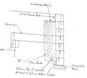 Diagram Wood Retainin Wall Retaining Wall Sprinkler System Installation Sprinkler System Diy