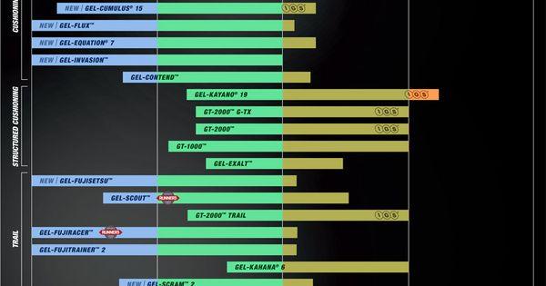 Asics - pronation chart | Running - flat feet care