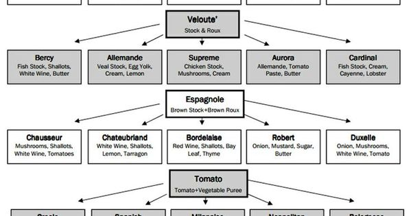 Mother sauces flow chart google search food misc for 5 mother sauces of french cuisine