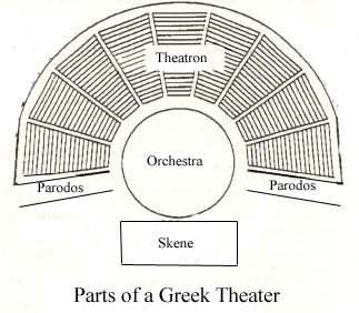 Materials 2 Oedipus Rex In High School English 2 Ancient Greek Theatre Greek Greek Plays