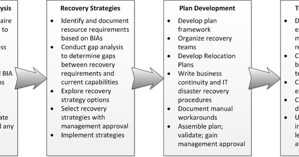 Business Continuity Plans  Unit  Organizational Systems