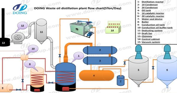 Our Distillation Is Of Vertical Reactor This Design Is Very Good For Our Clients To Discharge The Residue Out Easil Diesel Oil Distillation Recycling Machines