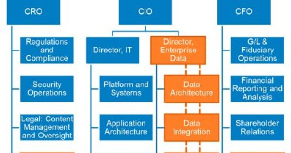 Where Does Your Chief Data Officer Work Three Organizational Models Information Management Online Article
