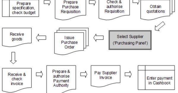 Procurement Process Flow Chart Process Flow Procurement Process