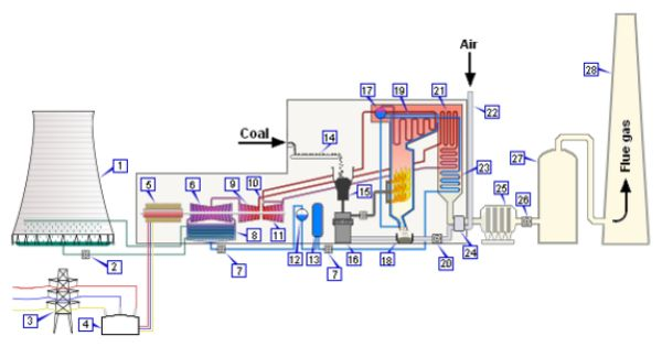 Oil Fired Power Plant Google Search Thermal Power Plant Power Plant Power Energy