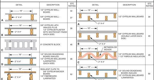 Constructionpractices For Sound Control Wall Types Domashnij Kinoteatr Dom Dlya Doma