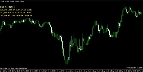Forex Reversal Indicator Is A Powerful Forex Indicator For Mt4
